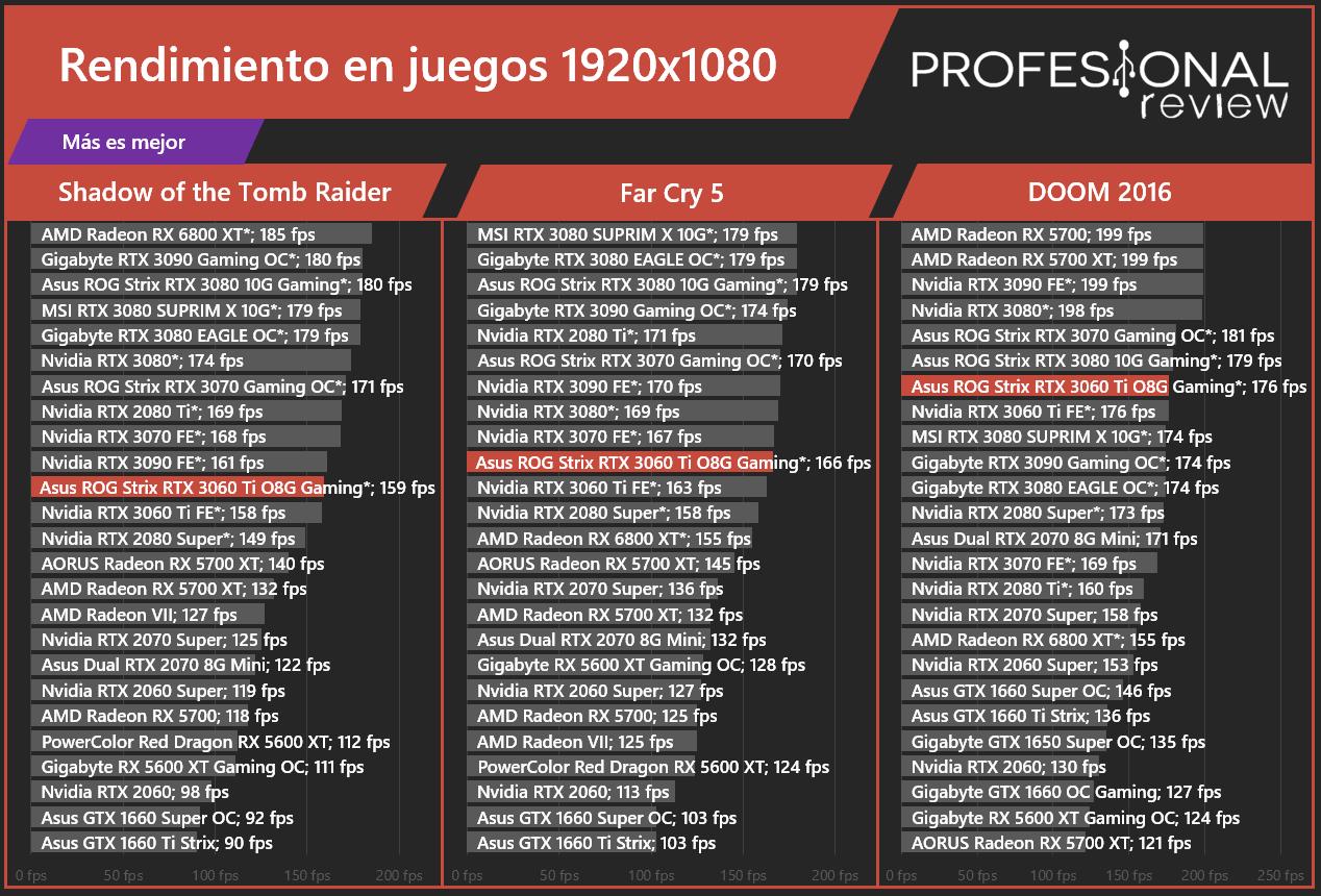 Asus ROG Strix RTX 3060 Ti O8G Gaming Juegos