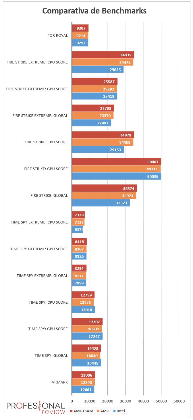 Benchmarks AMD SAM