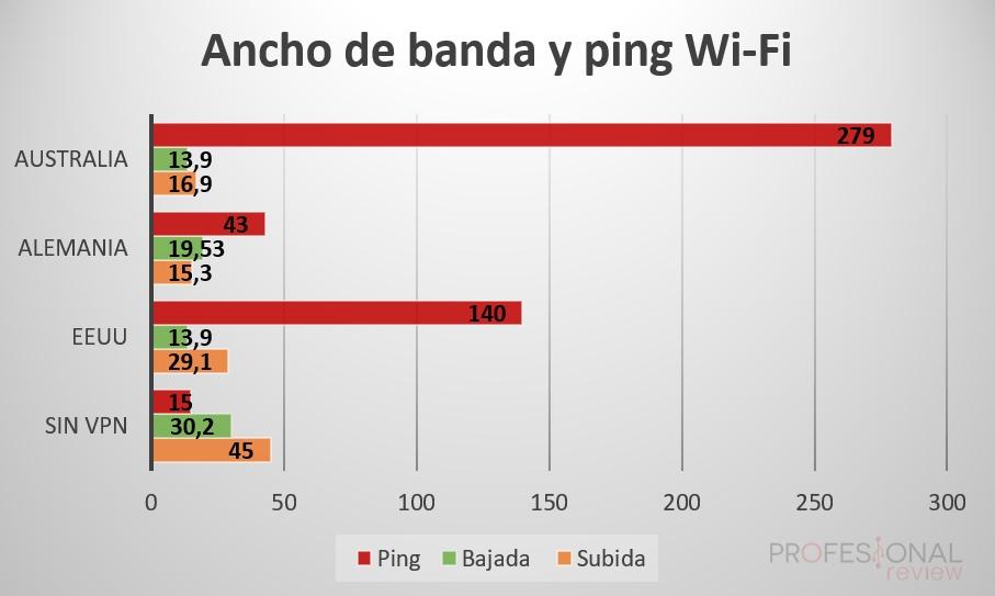 Wi-Fi cyberghost test