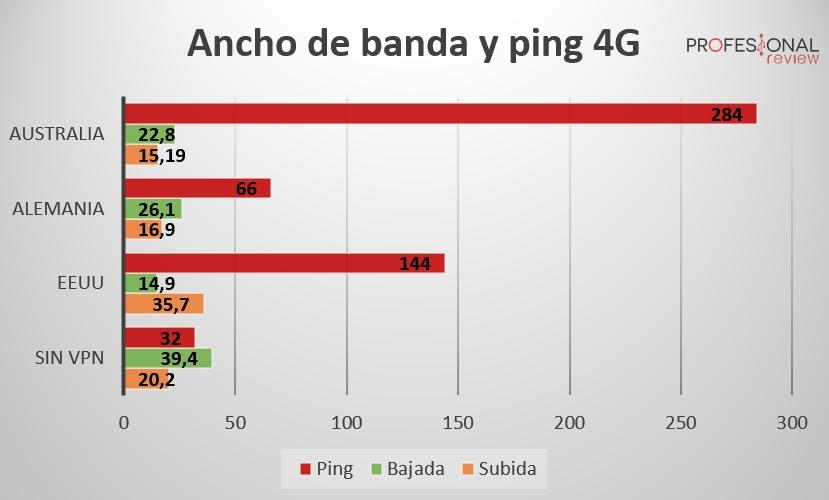 VPN 4G Cyberghost