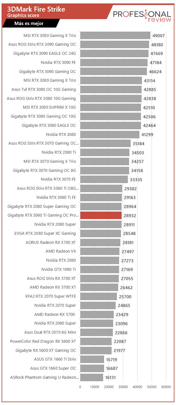 Gigabyte RTX 3060 Ti Gaming OC Pro 8G Benchmark