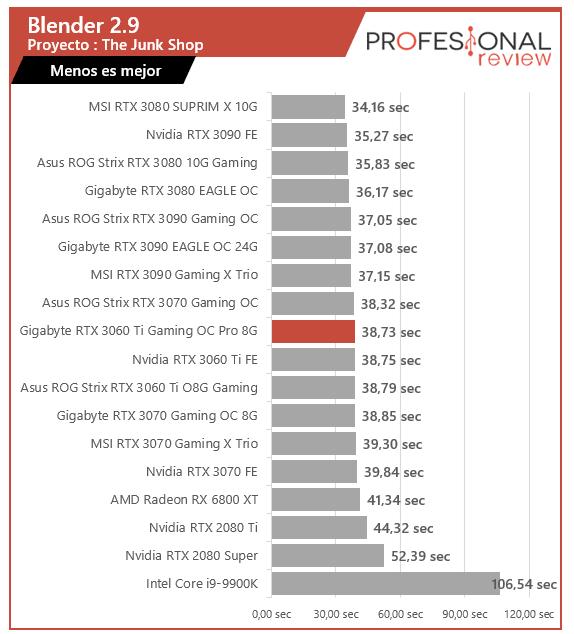 Gigabyte RTX 3060 Ti Gaming OC Pro 8G Renderizado