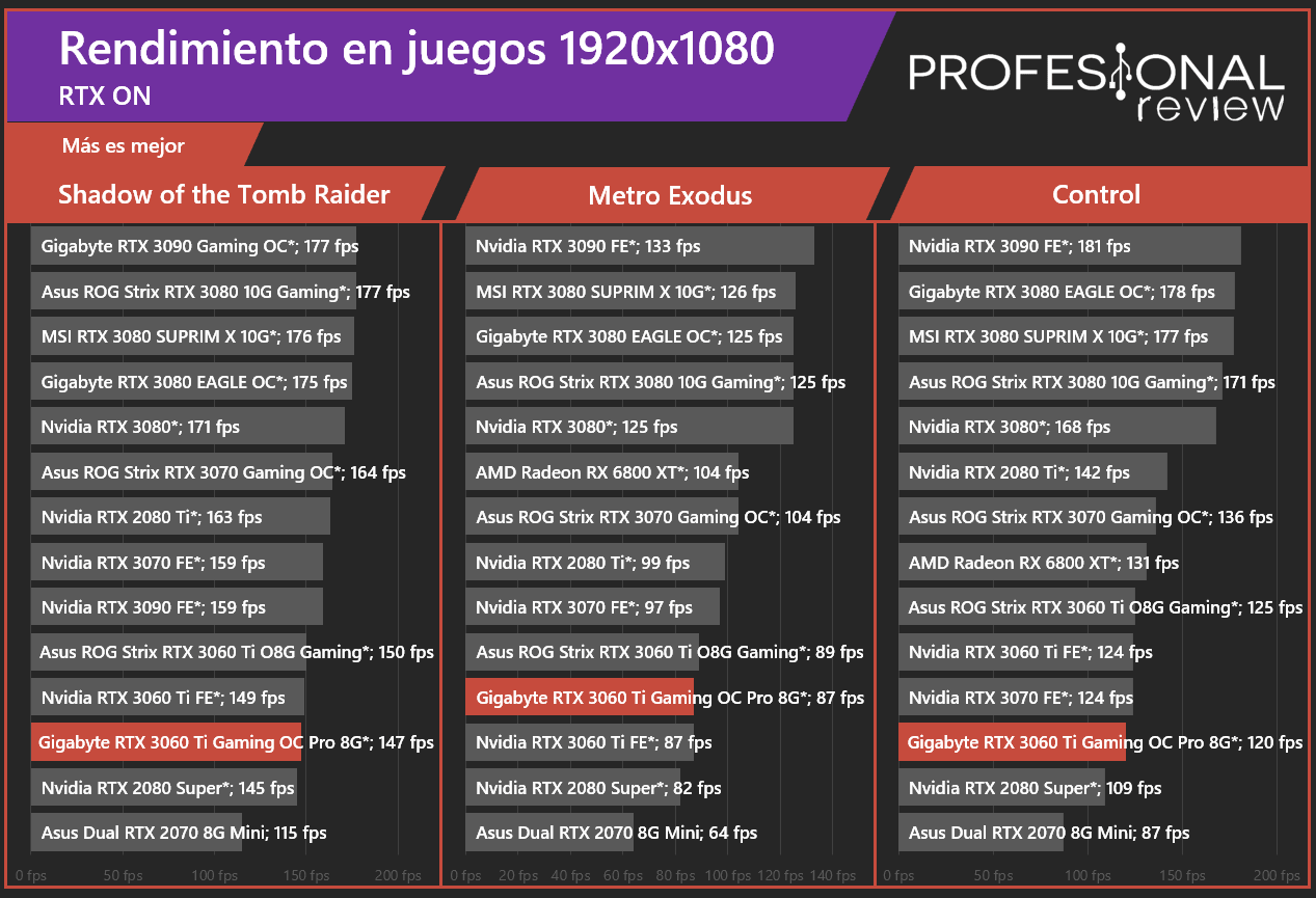 Gigabyte RTX 3060 Ti Gaming OC Pro 8G RT