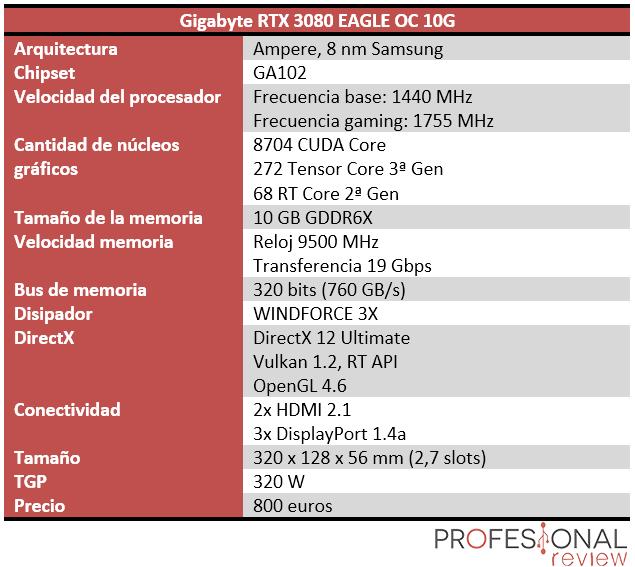 Gigabyte RTX 3080 EAGLE OC 10G Características