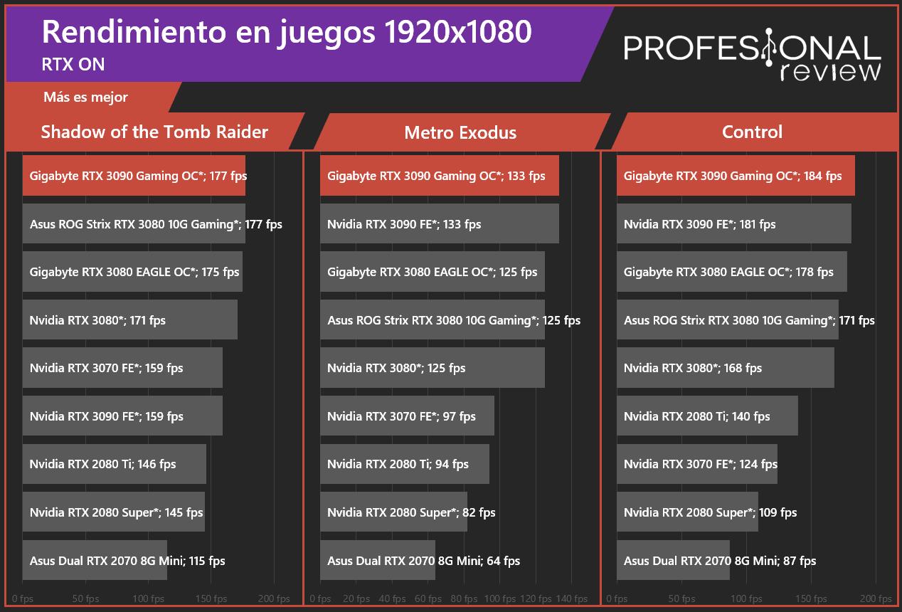 Gigabyte RTX 3090 Gaming OC 24G RTX