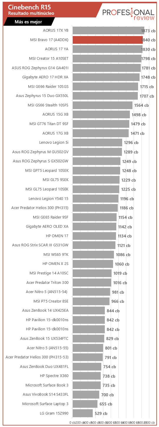 MSI Bravo 17 benchmark