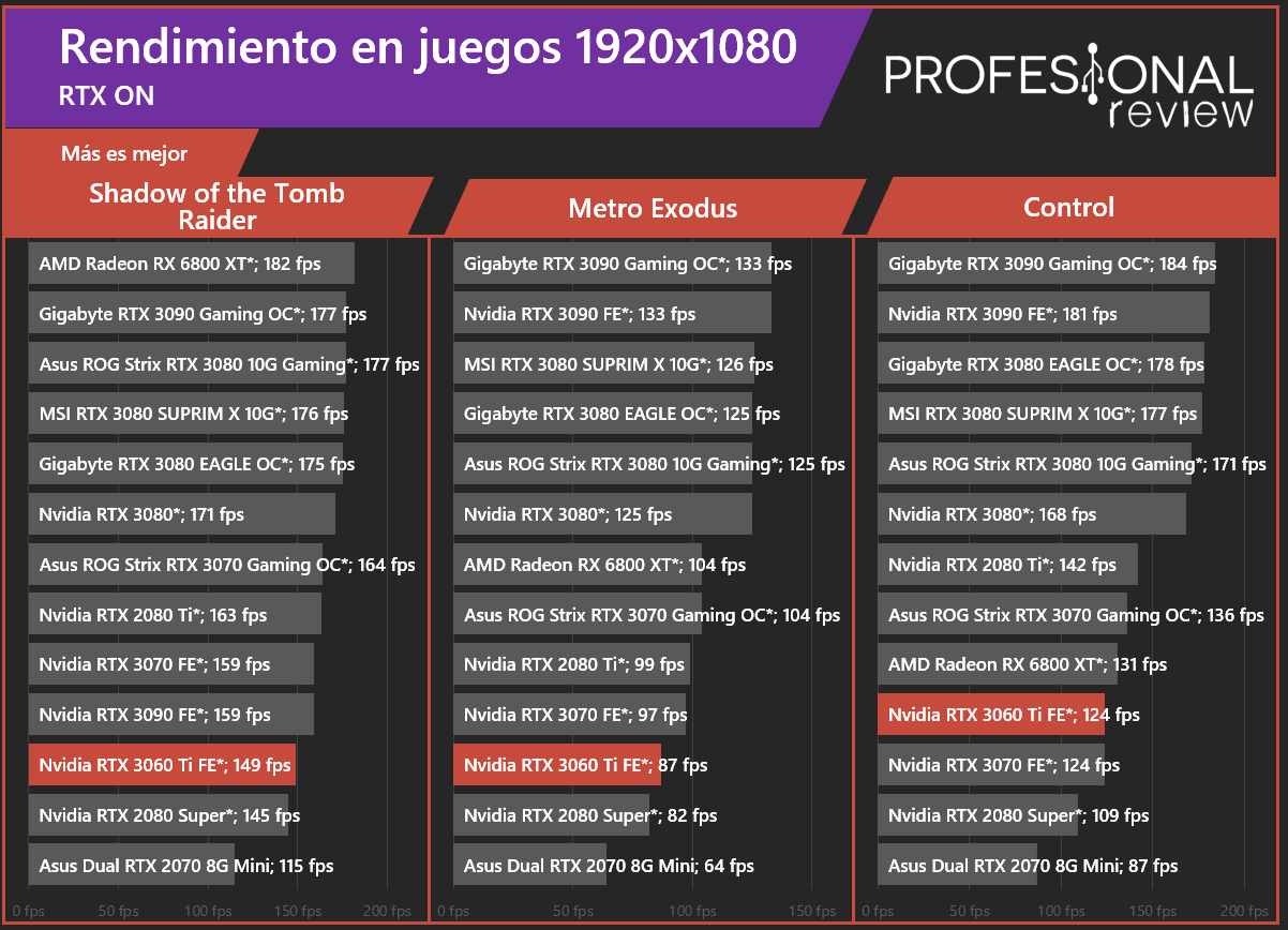 Nvidia RTX 3060 Ti Juegos RT
