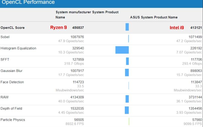 RX 6800 geekbench