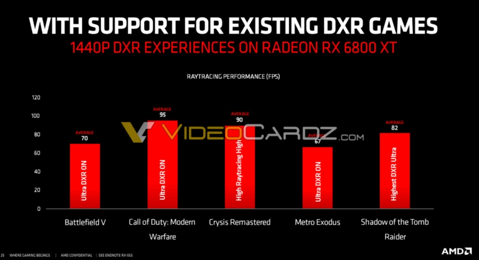 RX 6800 ray tracing