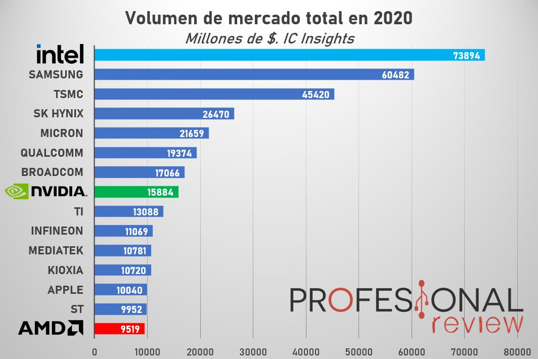 Volumen de mercado Semiconductores Intel AMD NVIDIA