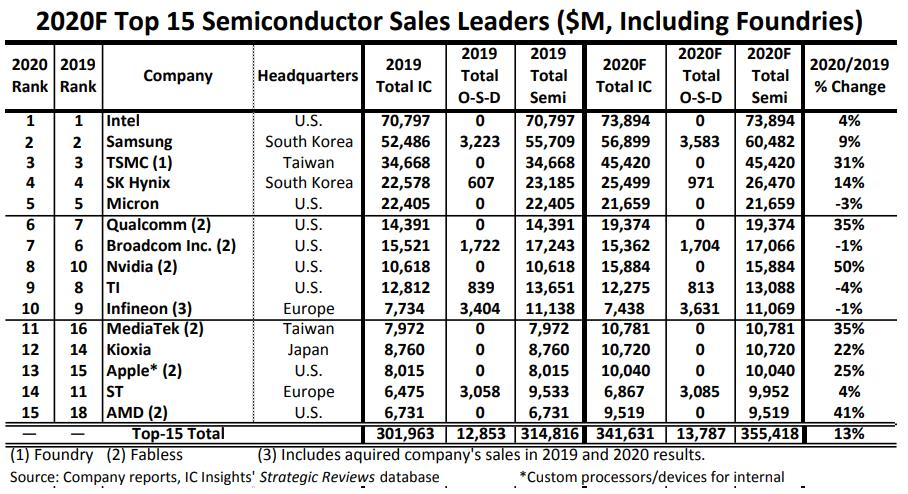 datos semiconductores ic insights