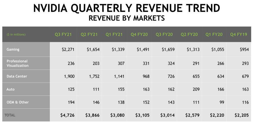 ingresos nvidia q3 2020