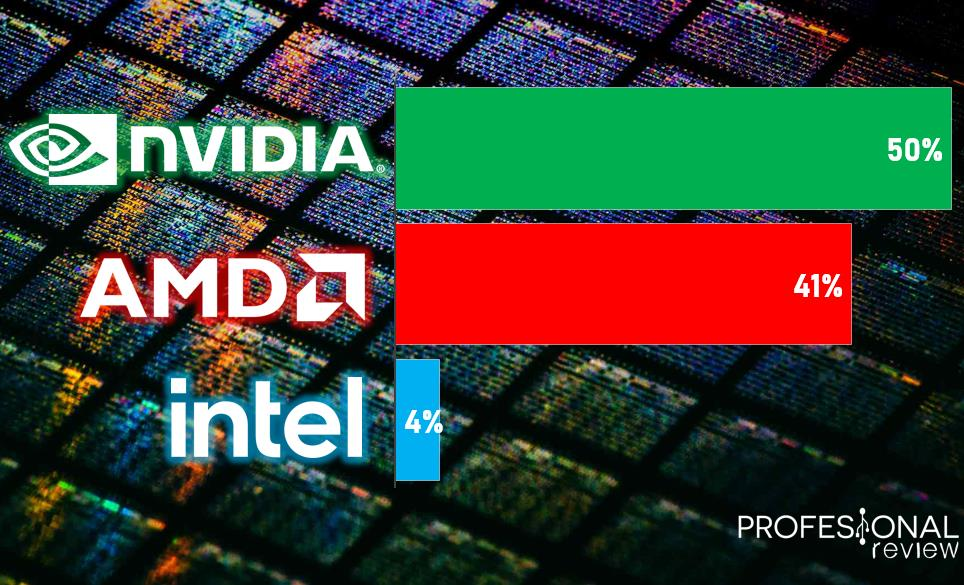 Intel AMD NVIDIA Semiconductores