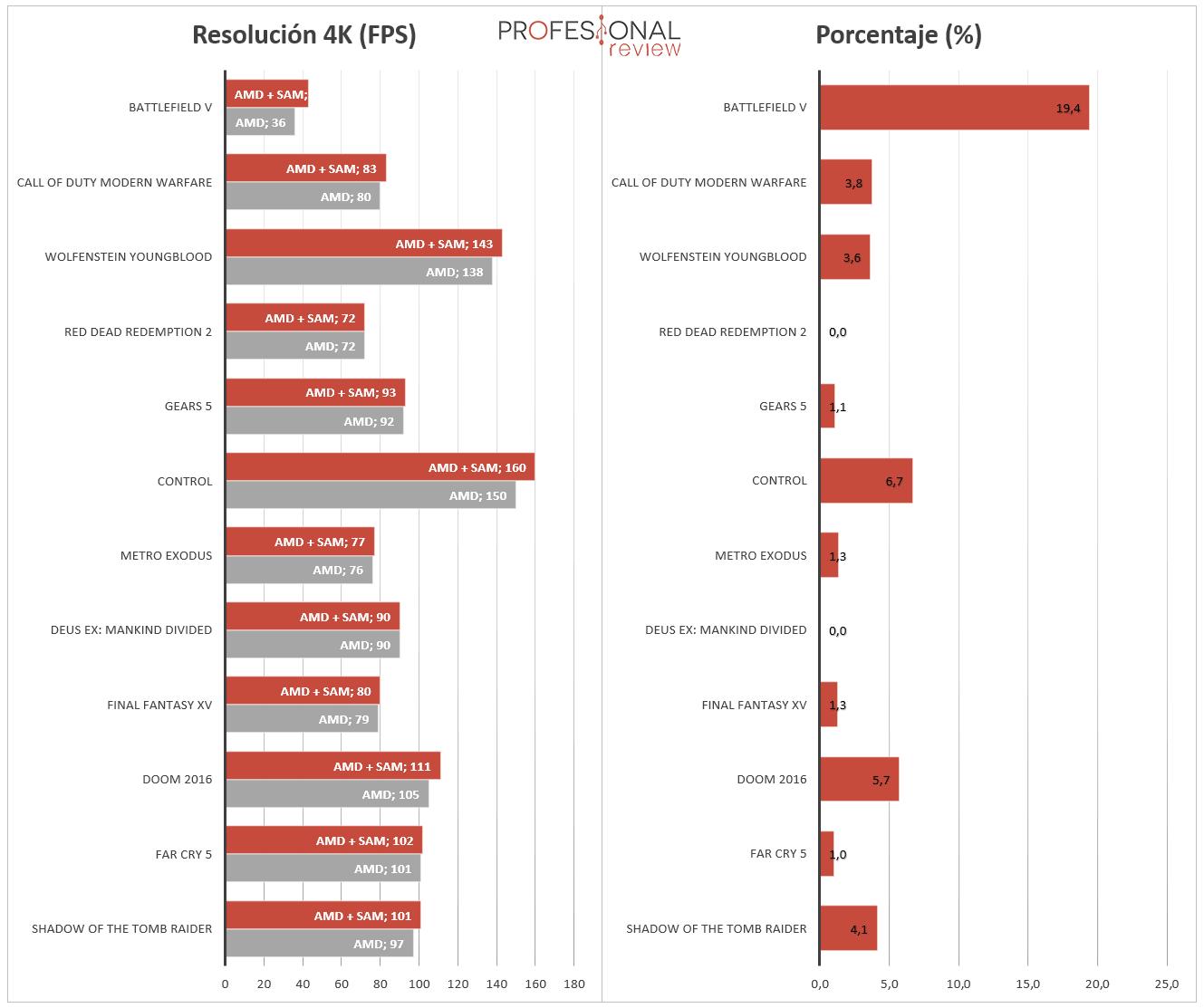 AMD SAM Rendimiento en juegos