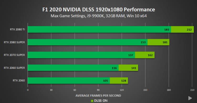 F1 2020 1080p dlss