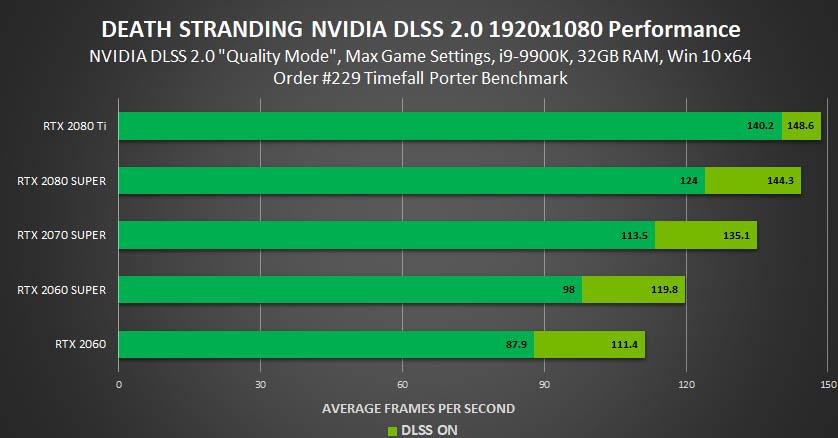 Death Stranding 1080p nvidia dlss