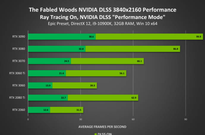 The Fabled Woods en 4K DLSS