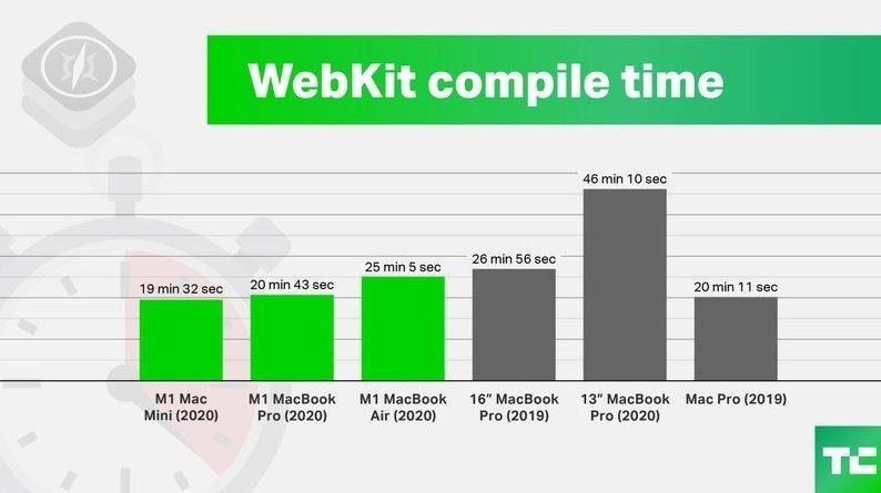 webkit apple m1 rendimiento