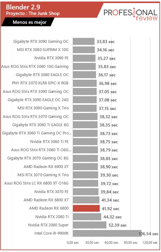 AMD Radeon RX 6800 Renderizado