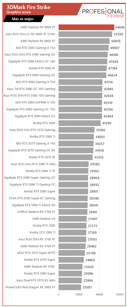 AMD Radeon RX 6900 XT Benchmarks