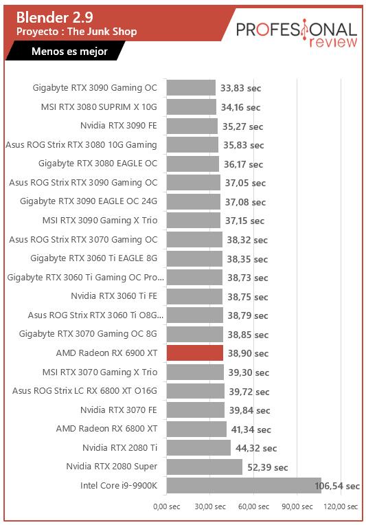 AMD Radeon RX 6900 XT Blender