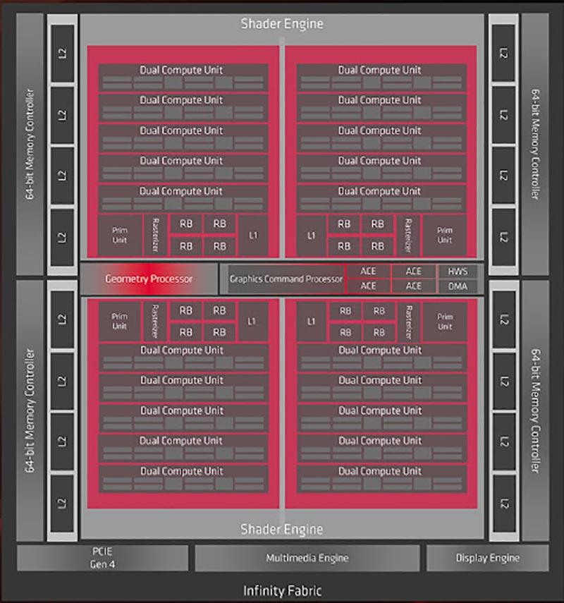 AMD Radeon RX 6900 XT Arquitectura