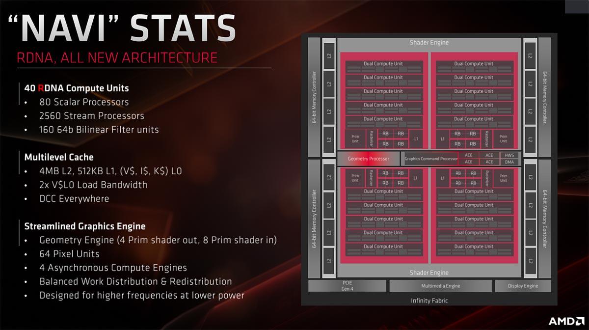 AMD Radeon RX 6900 XT Review