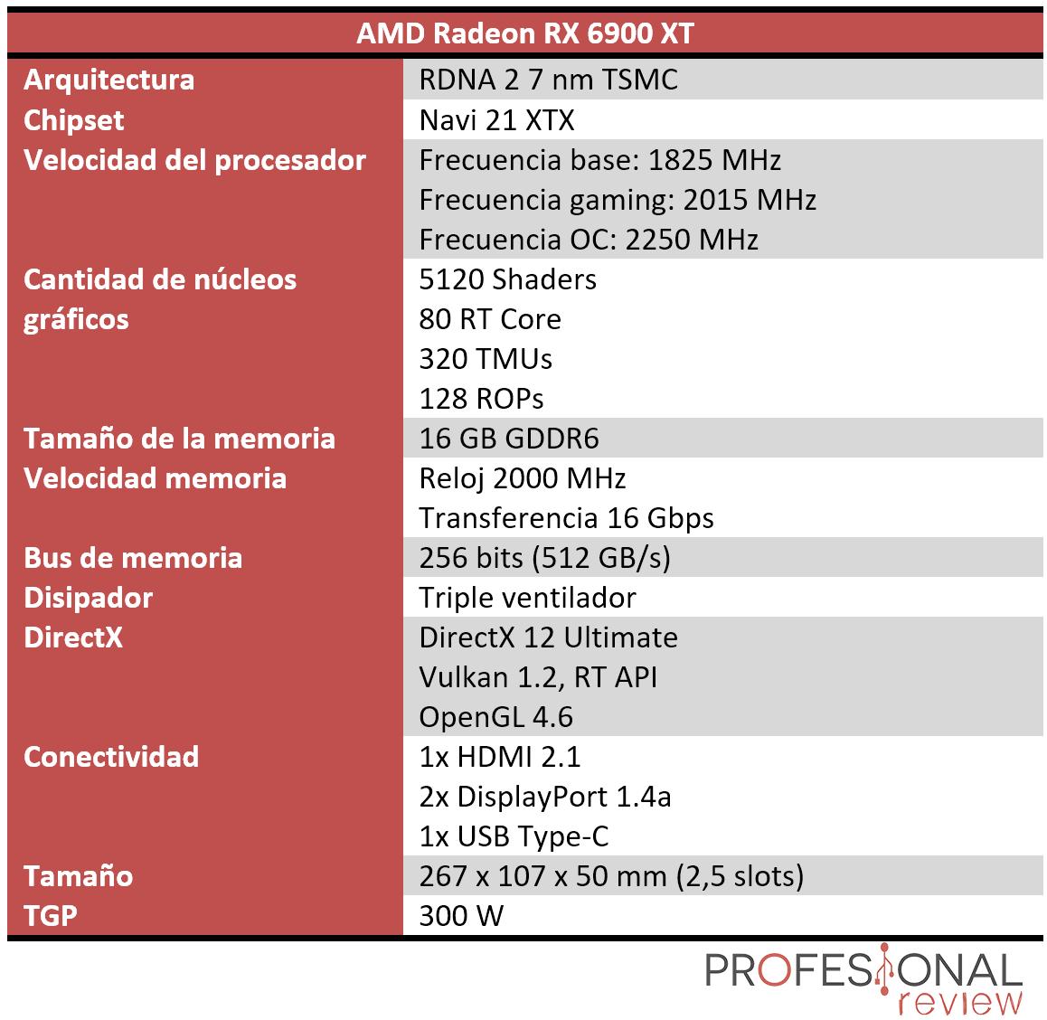 AMD Radeon RX 6900 XT Características