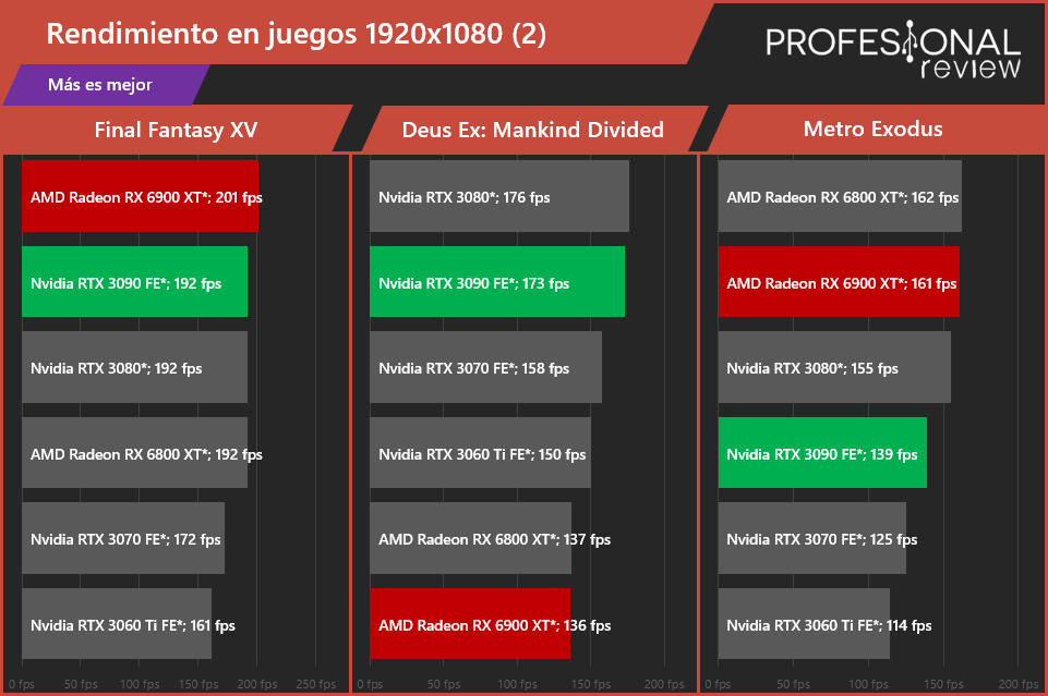 AMD Radeon RX 6900 XT vs NVIDIA GeForce RTX 3090