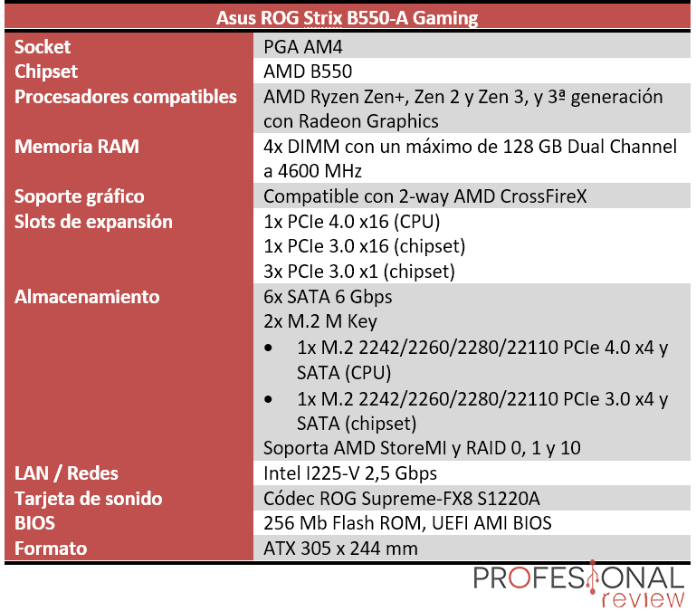 Asus ROG Strix B550-A Gaming Características