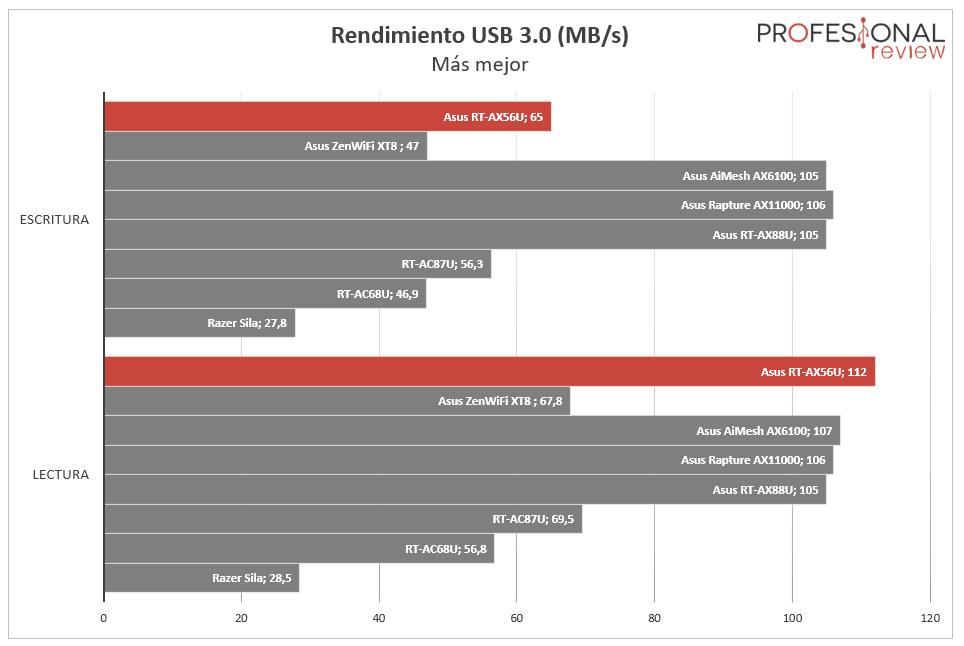 Asus RT-AX68U USB