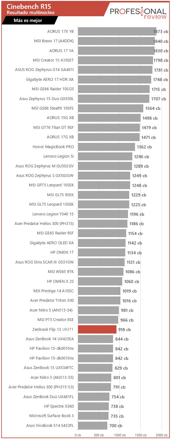 Asus Zenbook Flip S UX371 Benchmarks