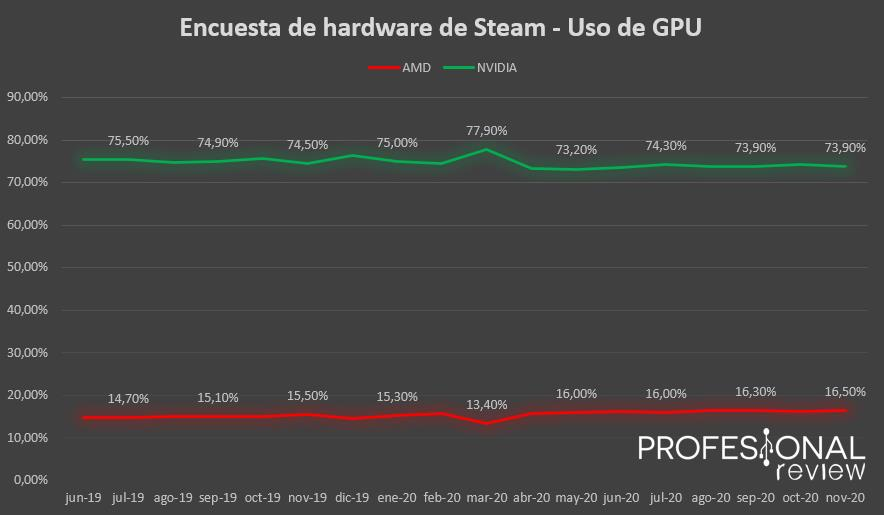 Encuesta de hardware de Steam GPU