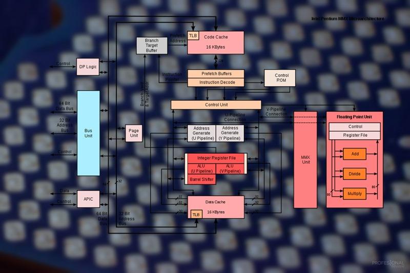Intel MMX arquitectura