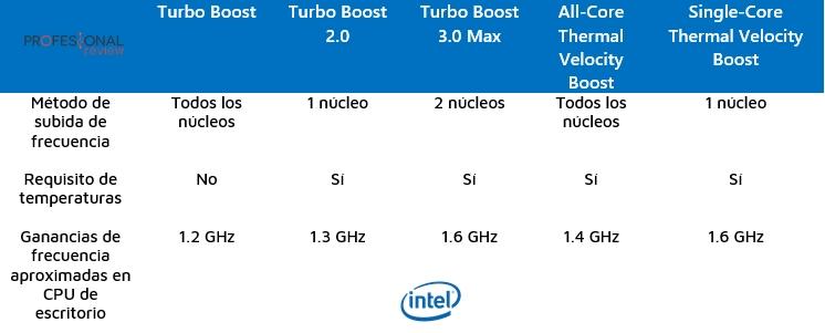 Intel Thermal Velocity Boost