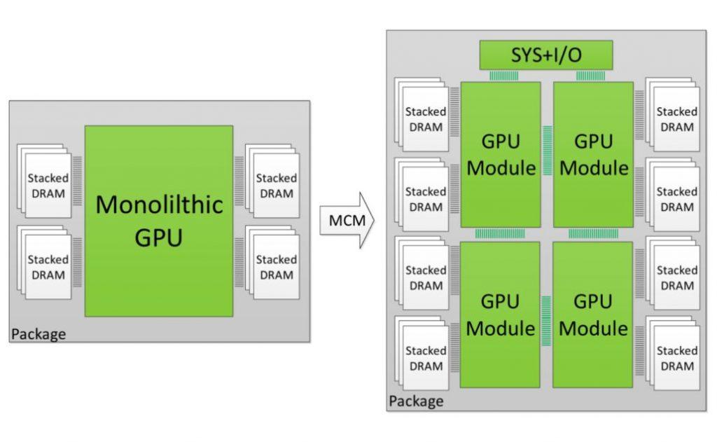 NVIDIA arquitectura MCM