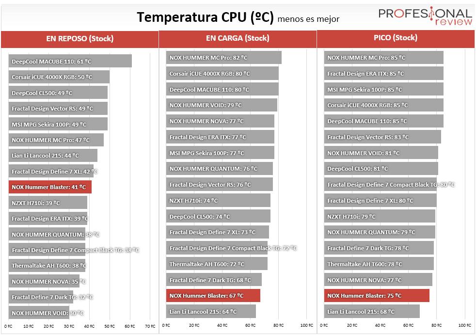 NOX Hummer Blaster Temperaturas