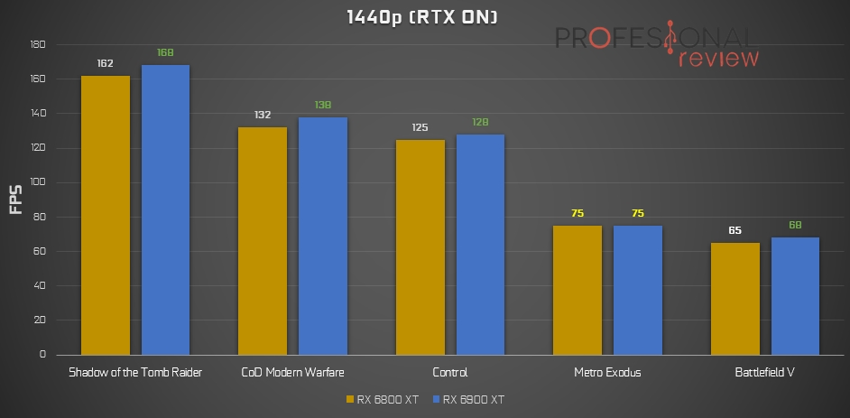 Ray-Tracing 1440p RX 6000
