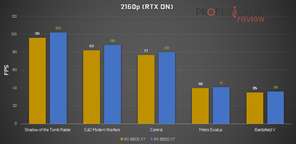 Ray-Tracing 2160p RX 6000