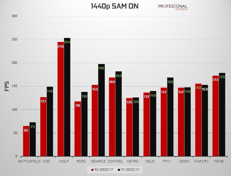 1440p SAM ON RX 6800 XT vs RX 6900 XT