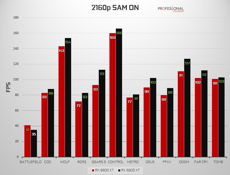 4K SAM ON RX 6800 XT vs RX 6900 XT