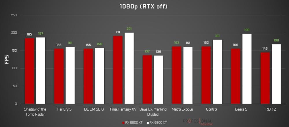 RX 6800 XT vs RX 6900 XT