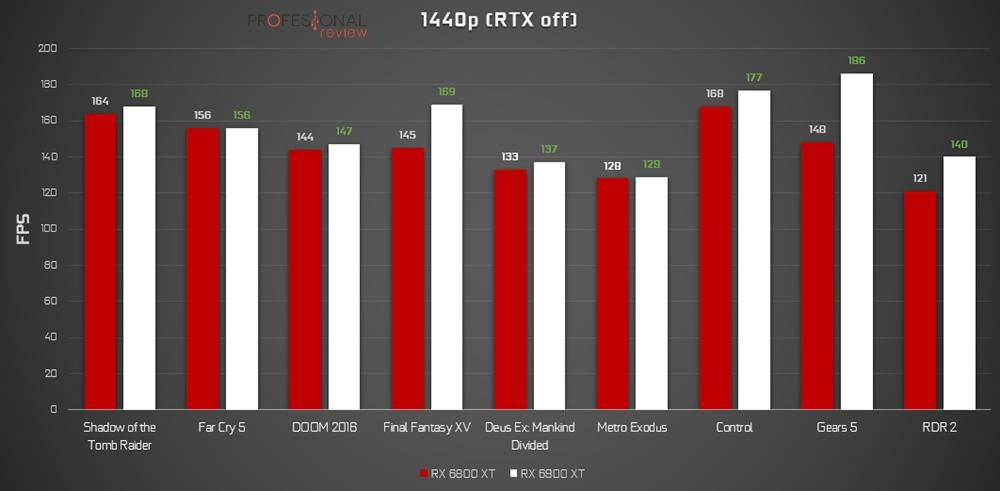 RX 6800 XT vs RX 6900 XT 1440p
