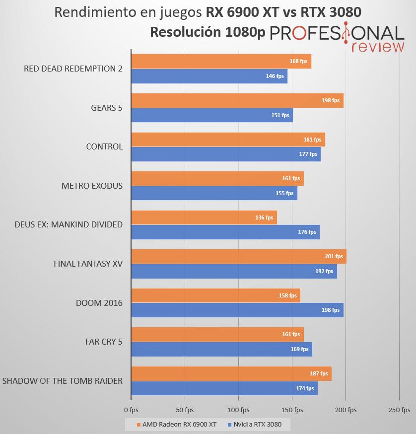 Rendimiento RX 6900 XT vs RTX 3080 1080p
