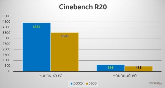 Cinebench R20 Ryzen 5 5600X vs 3600