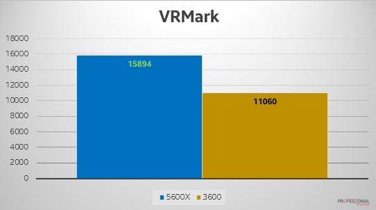 VRMark Zen 2 vs Zen 3