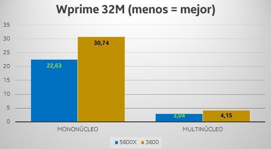 wprime Ryzen 5 5600X vs 3600