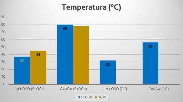 ryzen 5600x 3600 temperatura