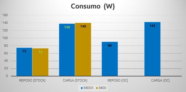 ryzen 5600x 3600 consumo