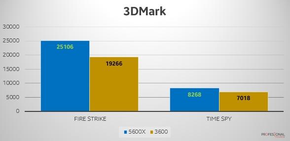 3DMark Ryzen 5 5600X vs 3600